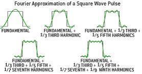 Blokgolf opgebouwd uit sinussen (middels Fourier analyse)